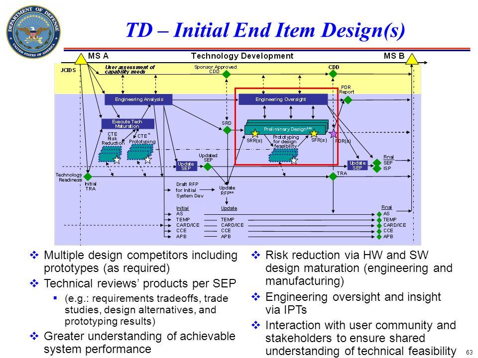 TD – Initial End Item Design(s)