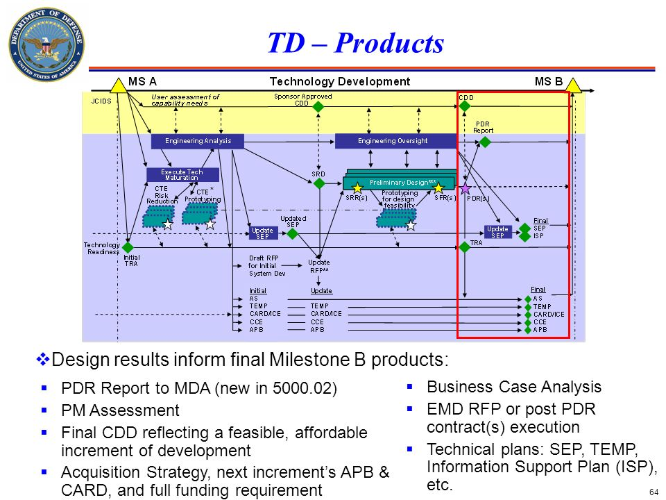 TD – Products Design results inform final Milestone B products: