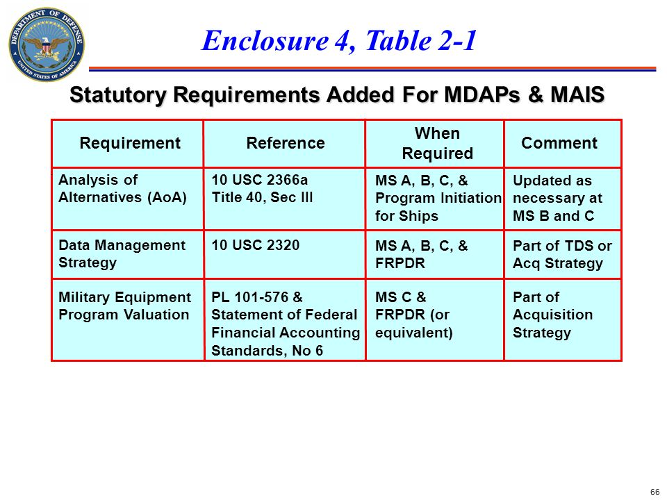 Statutory Requirements Added For MDAPs & MAIS