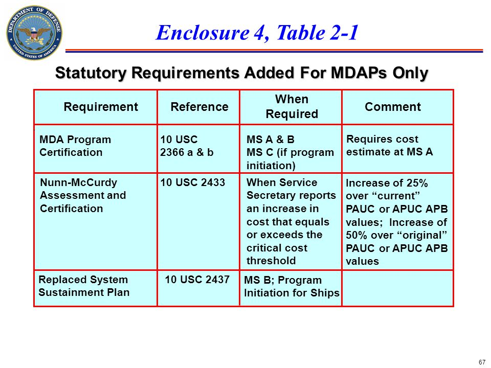 Statutory Requirements Added For MDAPs Only