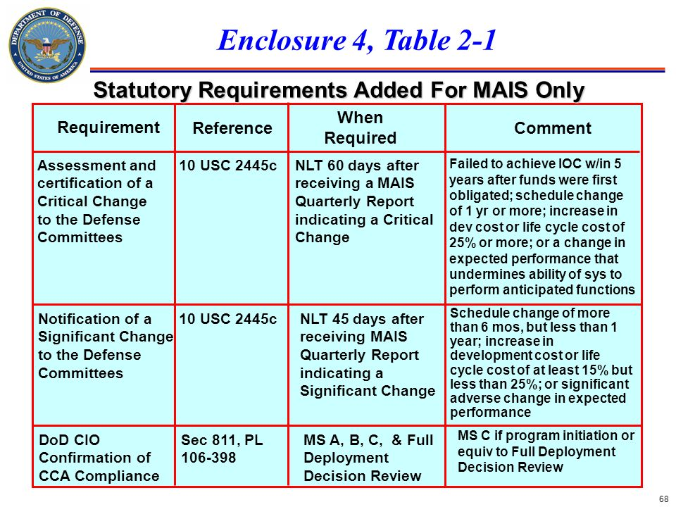 Statutory Requirements Added For MAIS Only
