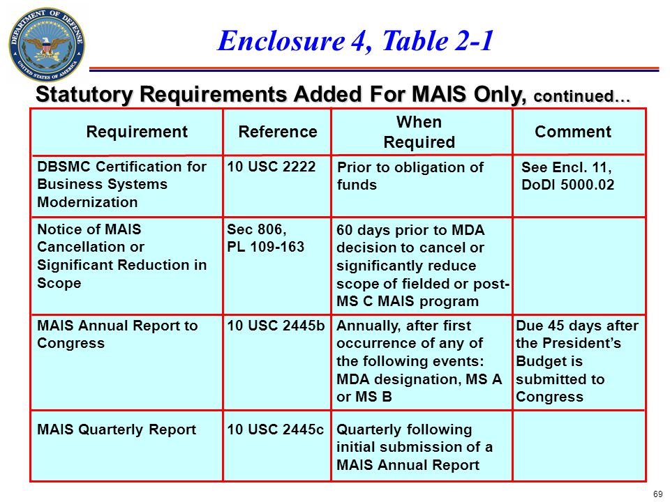 Statutory Requirements Added For MAIS Only, continued…
