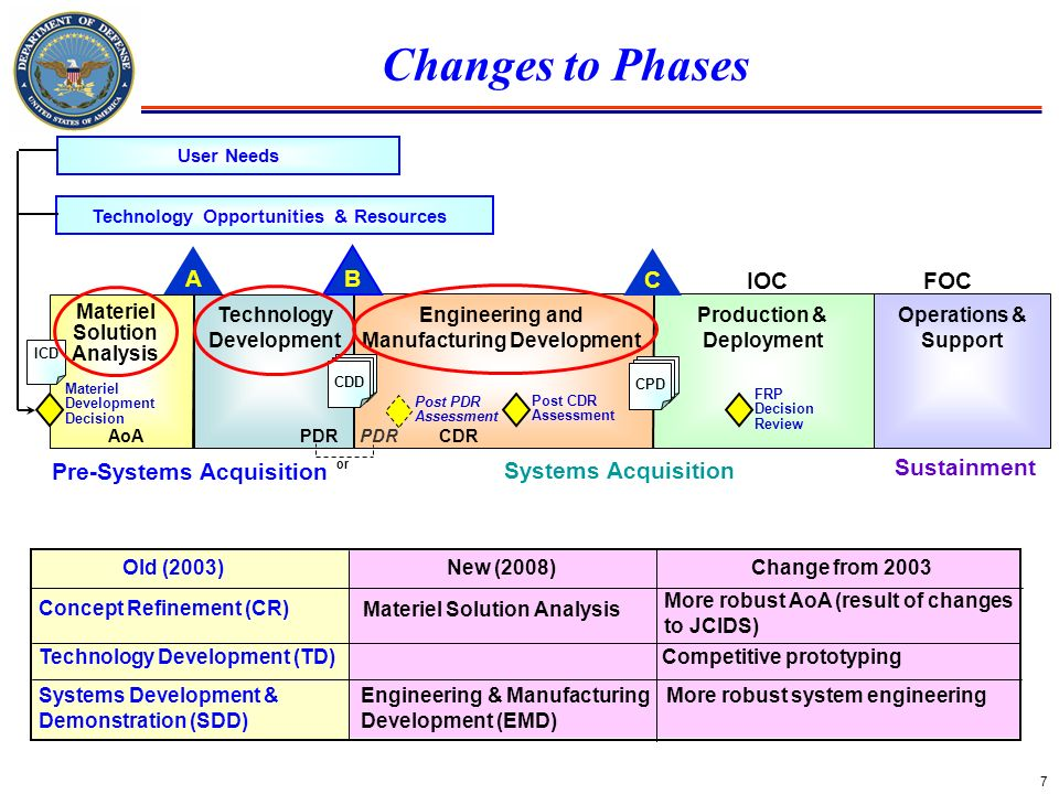 Changes to Phases A C B IOC FOC Pre-Systems Acquisition