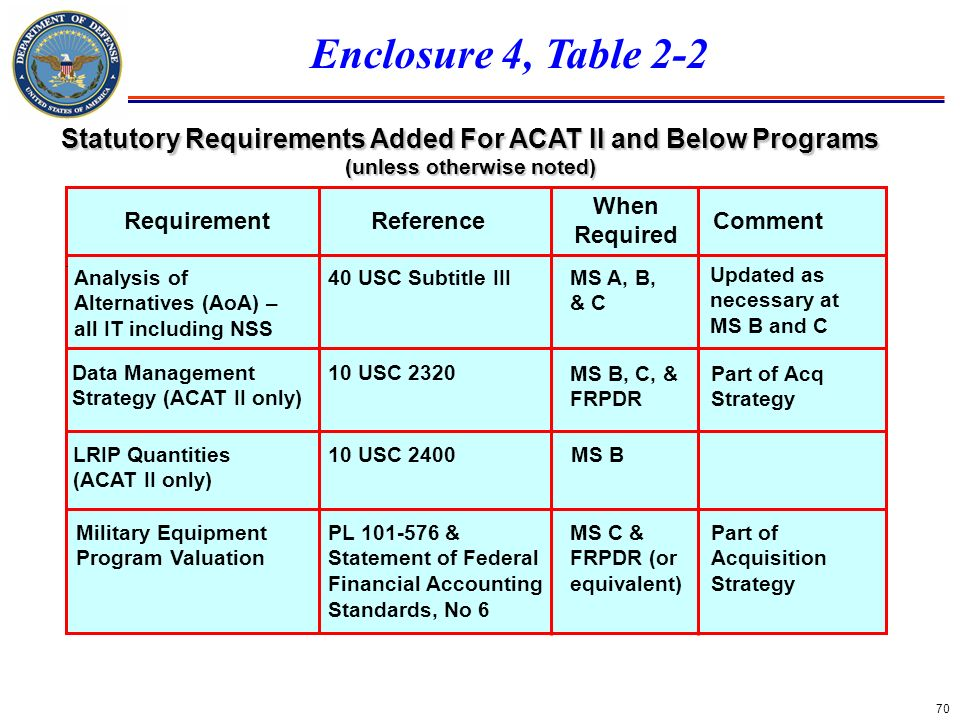 Enclosure 4, Table 2-2 Statutory Requirements Added For ACAT II and Below Programs. (unless otherwise noted)