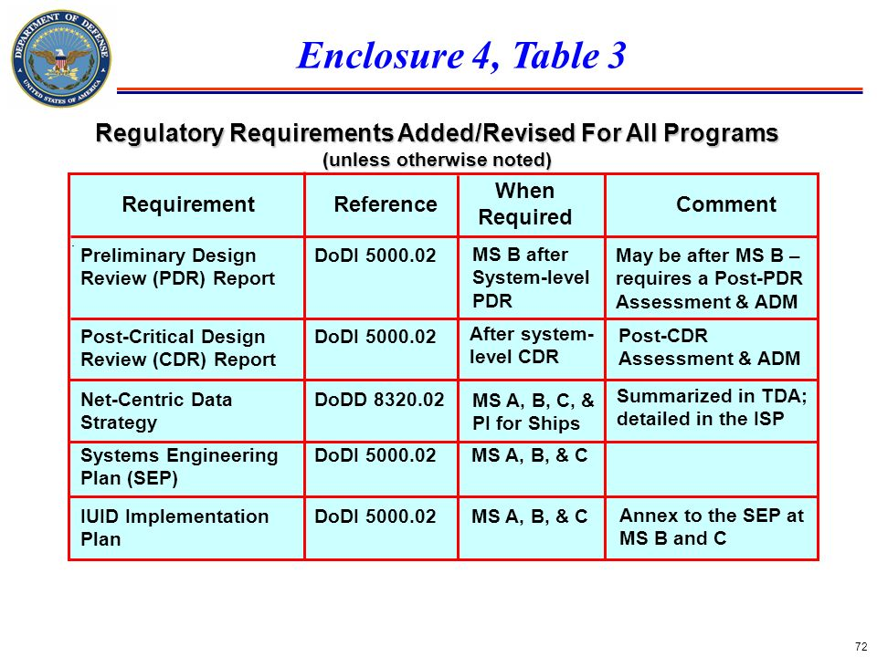 Enclosure 4, Table 3 Regulatory Requirements Added/Revised For All Programs. (unless otherwise noted)