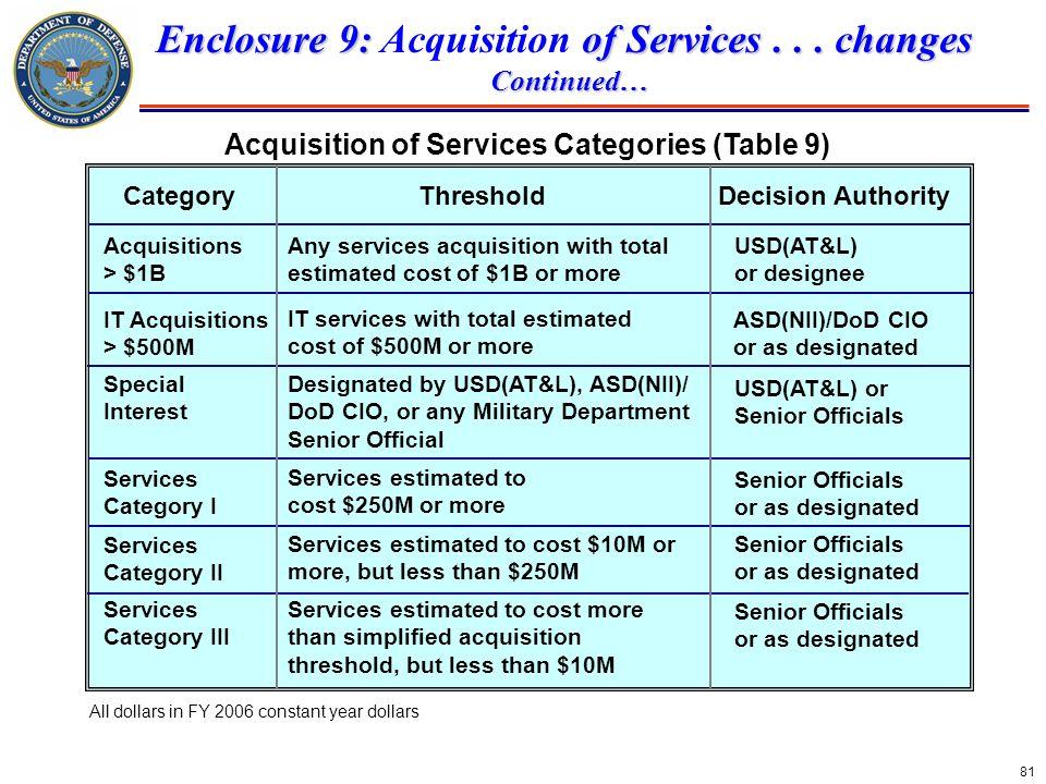 Enclosure 9: Acquisition of Services . . . changes
