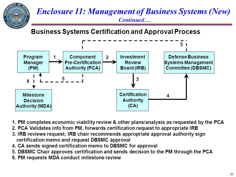Enclosure 11: Management of Business Systems (New)