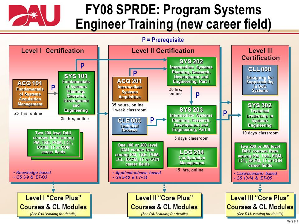 FY08 SPRDE: Program Systems Engineer Training (new career field)