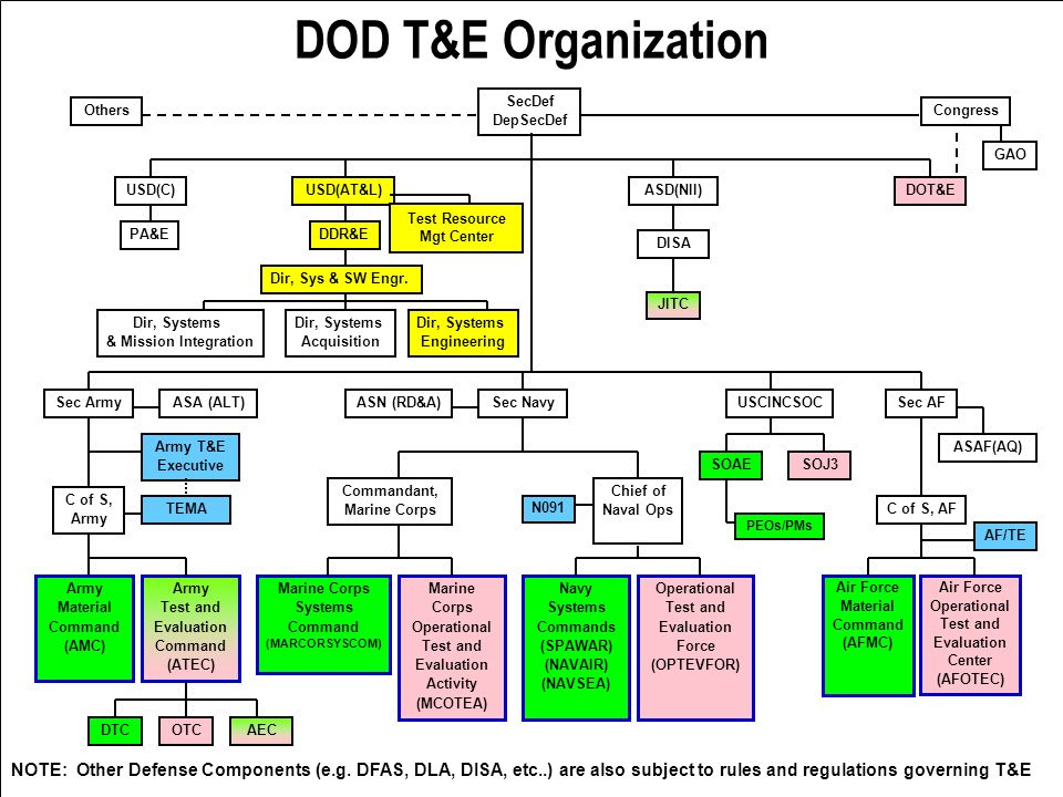 DOD T&E Organization SecDef. DepSecDef. Others. Congress. GAO. USD(C) USD(AT&L) ASD(NII) DOT&E.