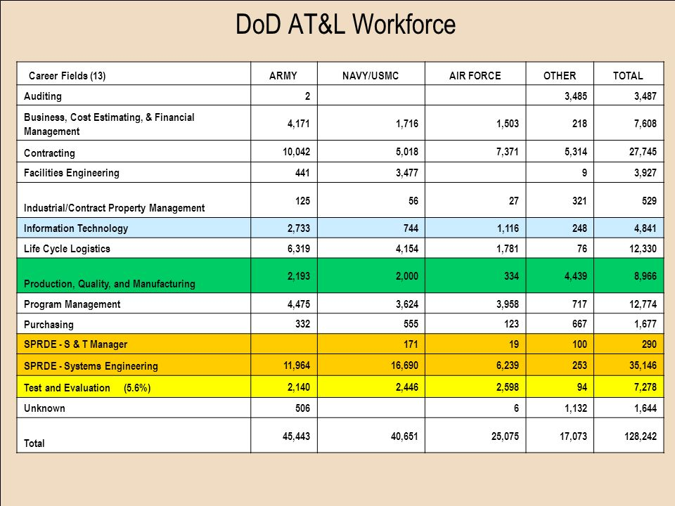 DoD AT&L Workforce Career Fields (13) ARMY NAVY/USMC AIR FORCE OTHER