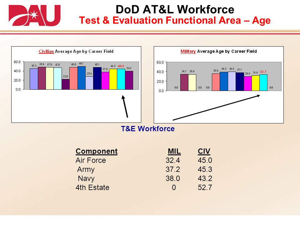 DoD AT&L Workforce Test & Evaluation Functional Area – Age