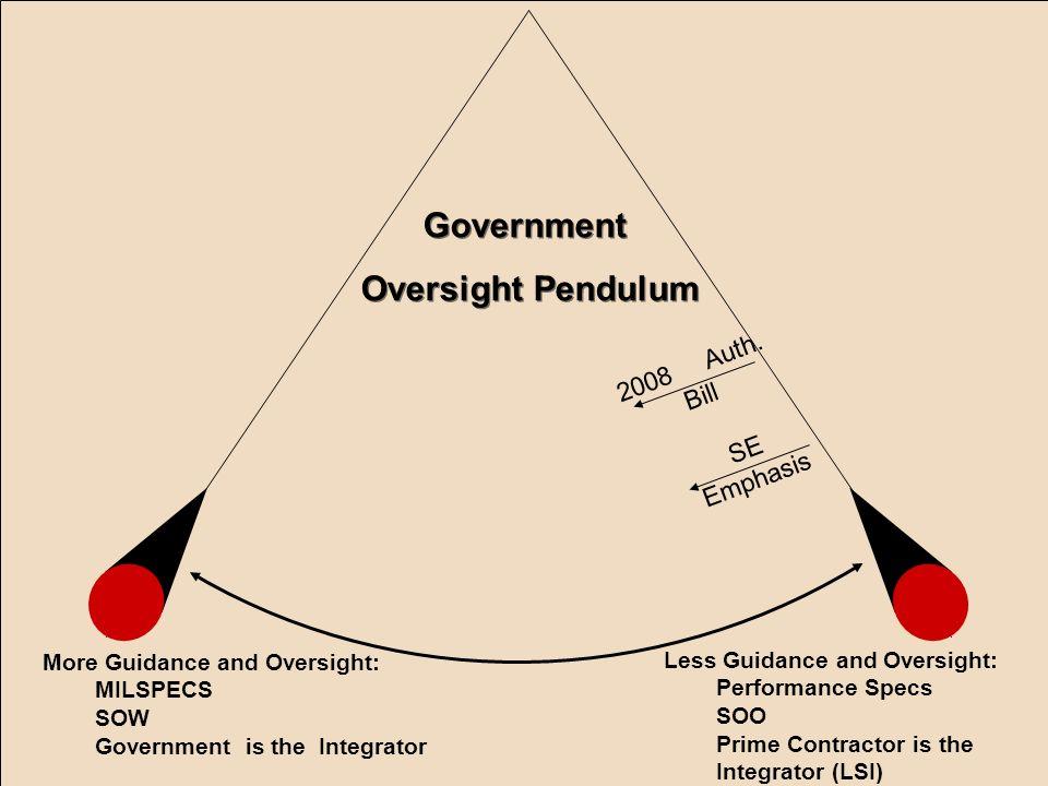 Government Oversight Pendulum