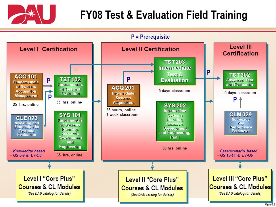 FY08 Test & Evaluation Field Training