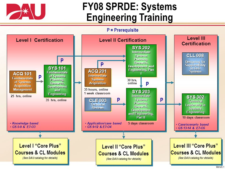 FY08 SPRDE: Systems Engineering Training