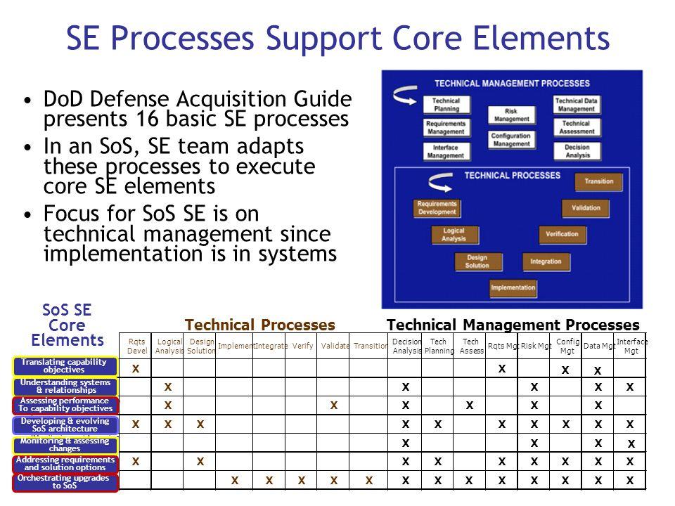 SE Processes Support Core Elements