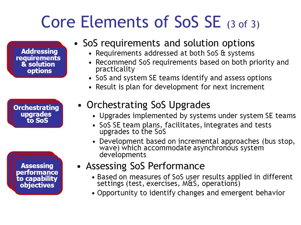 Core Elements of SoS SE (3 of 3)