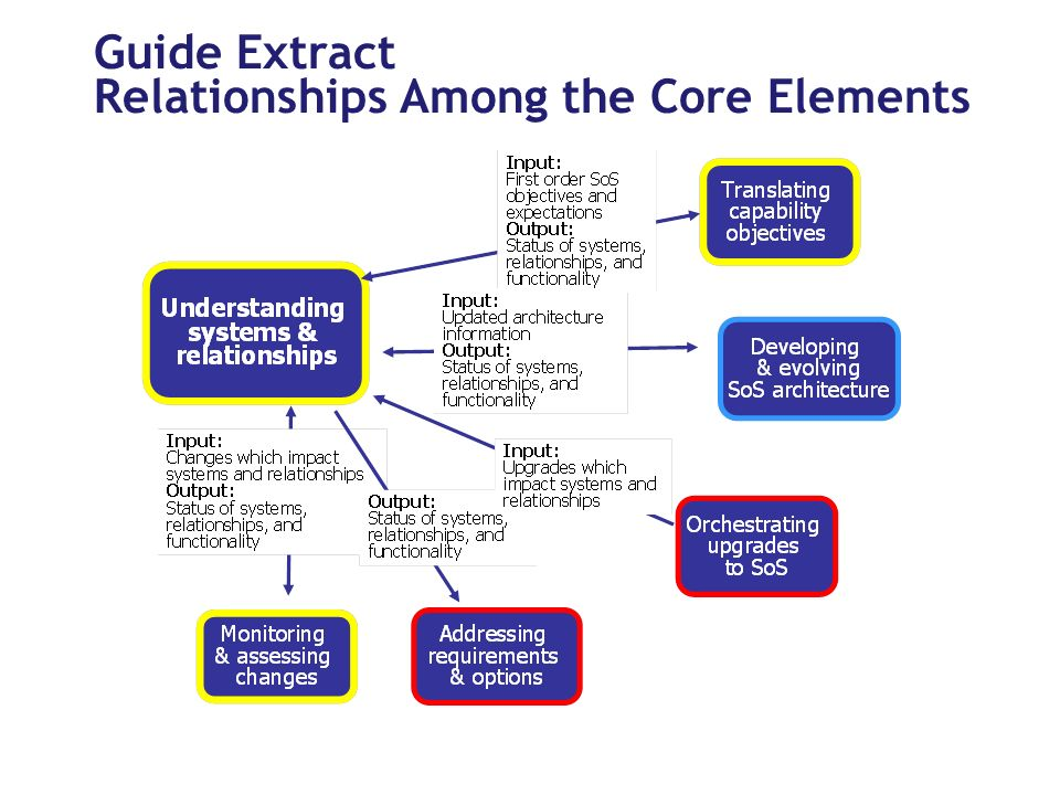 Guide Extract Relationships Among the Core Elements