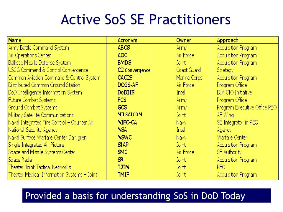 Active SoS SE Practitioners