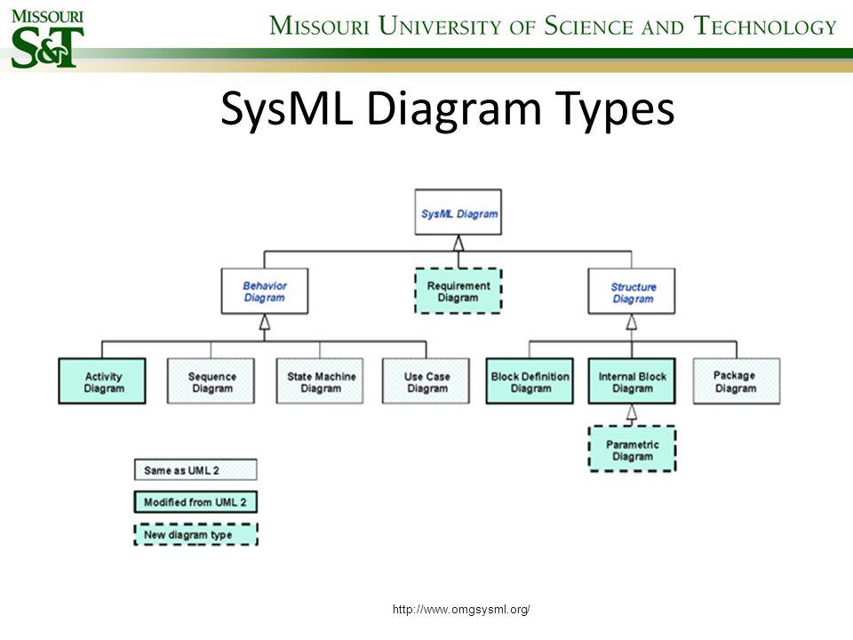 SysML Diagram Types http://www.omgsysml.org/