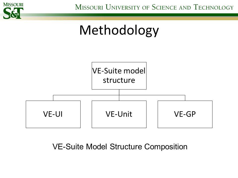 Methodology VE-Suite Model Structure Composition