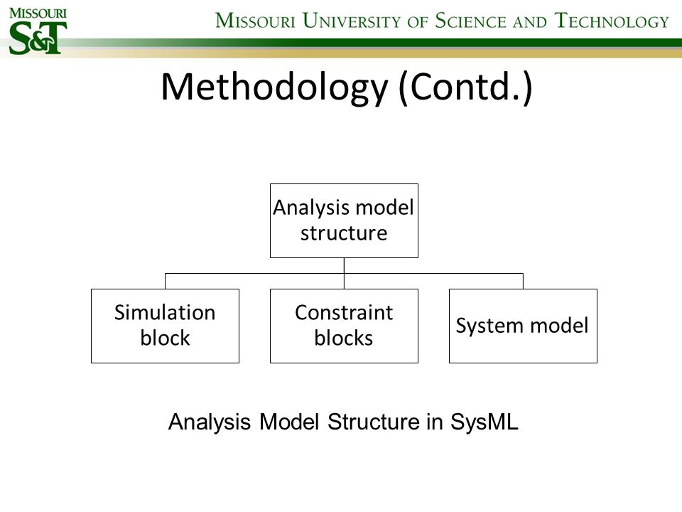 Methodology (Contd.) Analysis Model Structure in SysML