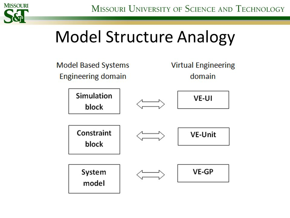 Model Structure Analogy