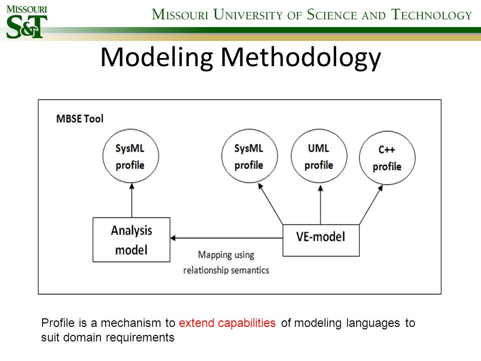 Modeling Methodology Profile is a mechanism to extend capabilities of modeling languages to suit domain requirements.
