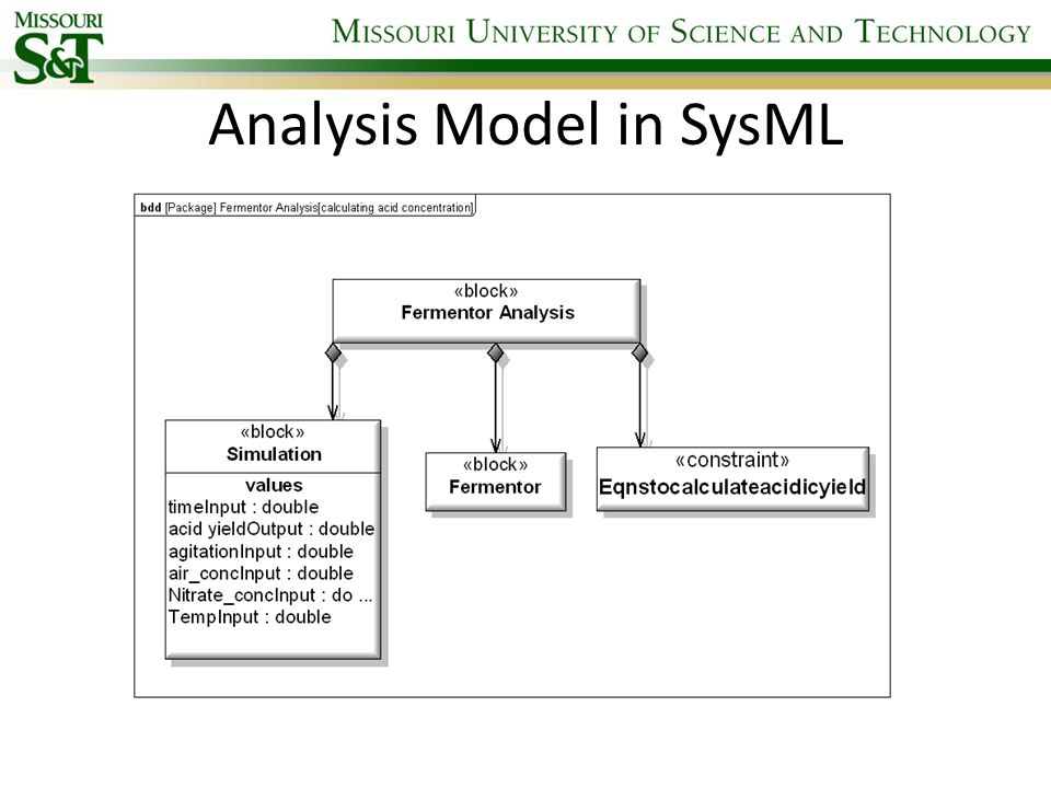 Analysis Model in SysML