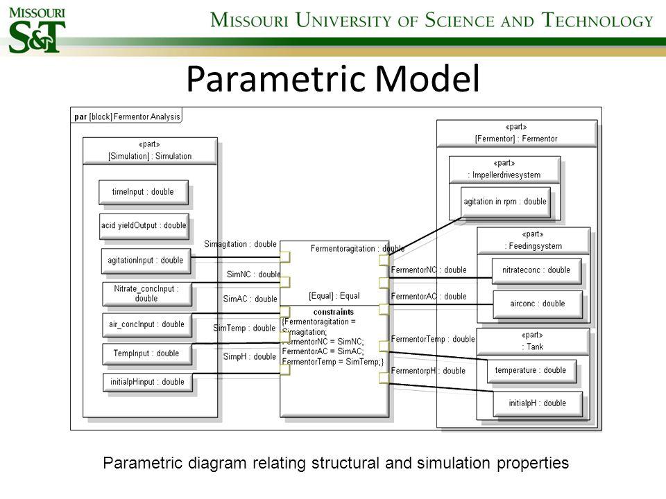 Parametric diagram relating structural and simulation properties