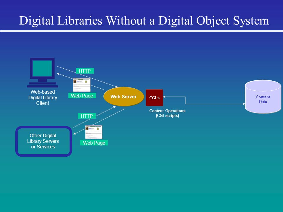 Digital Libraries Without a Digital Object System