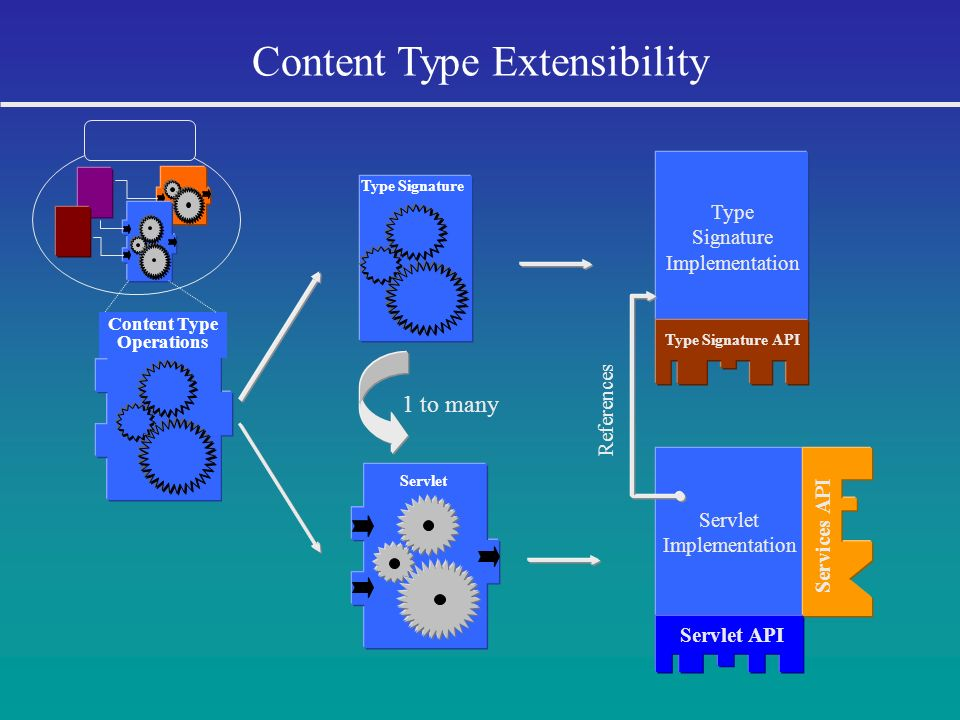 Content Type Extensibility