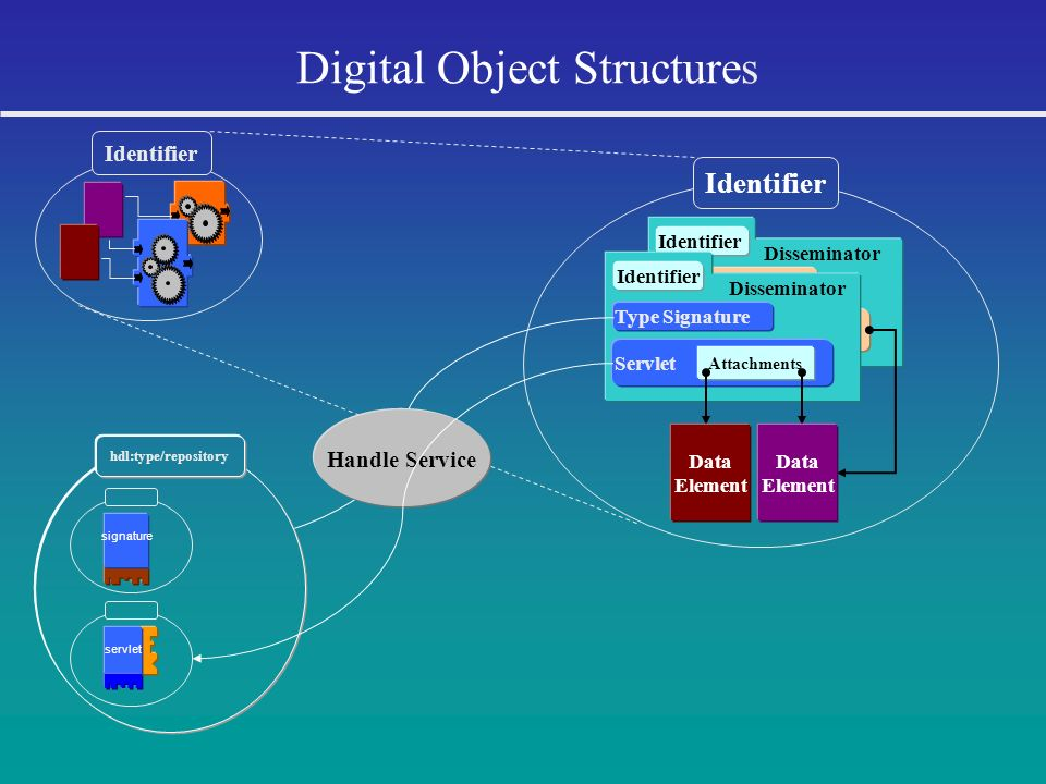 Digital Object Structures