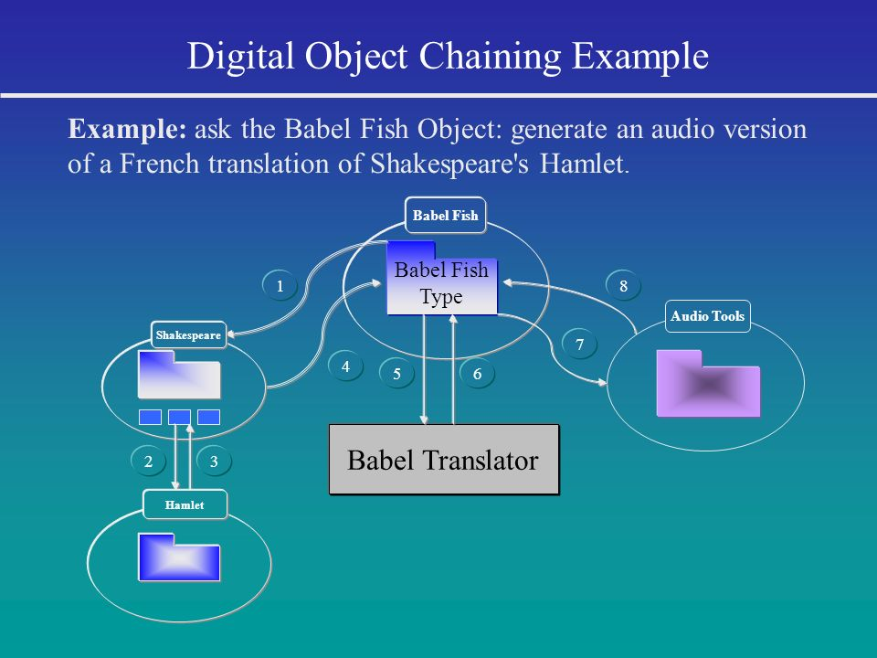 Digital Object Chaining Example