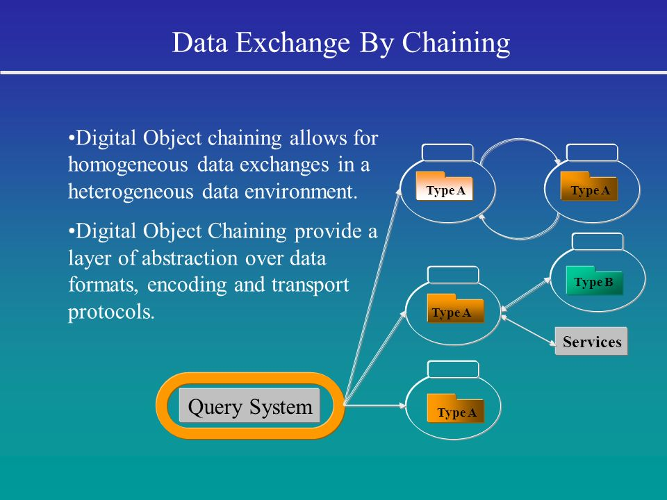 Data Exchange By Chaining