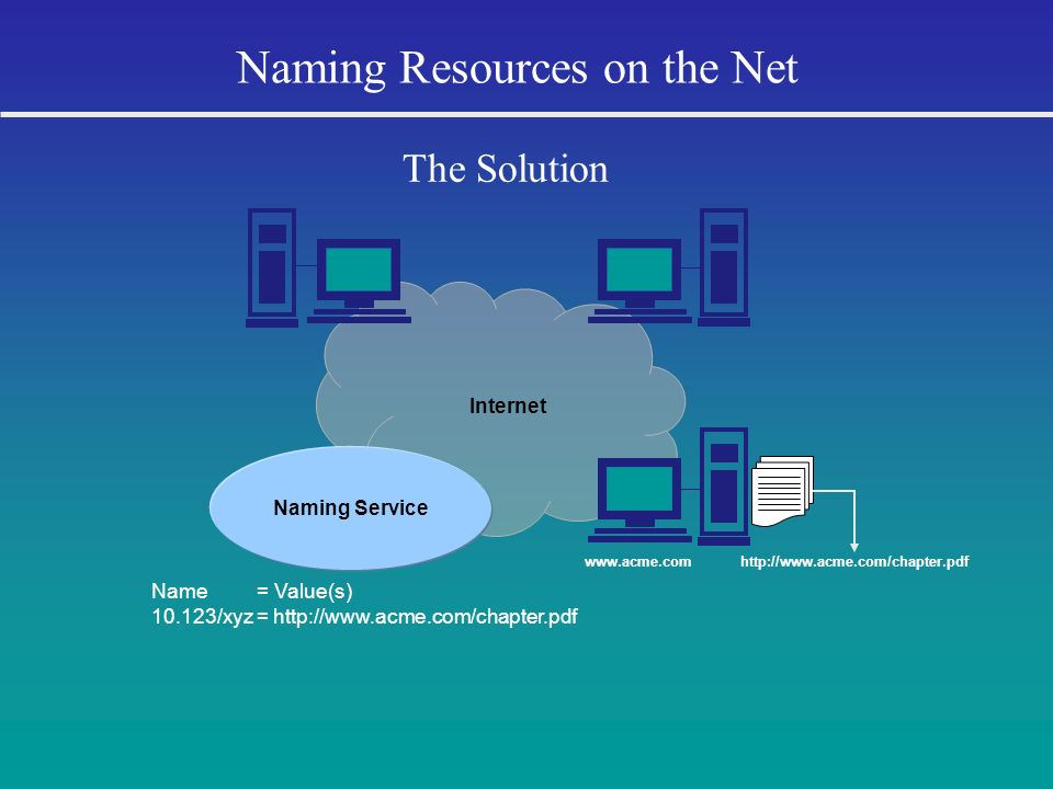 Naming Resources on the Net