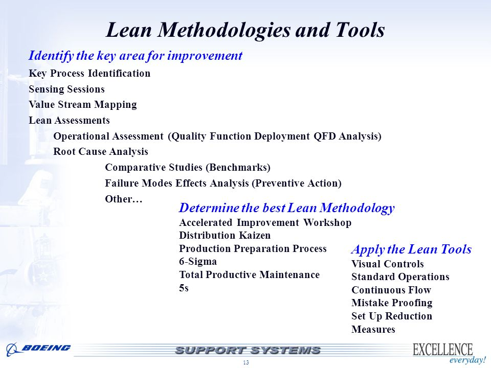 Lean Methodologies and Tools