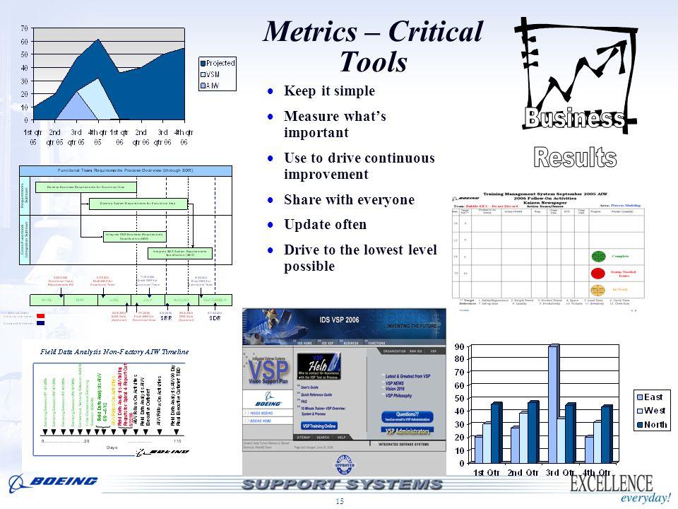 Metrics – Critical Tools
