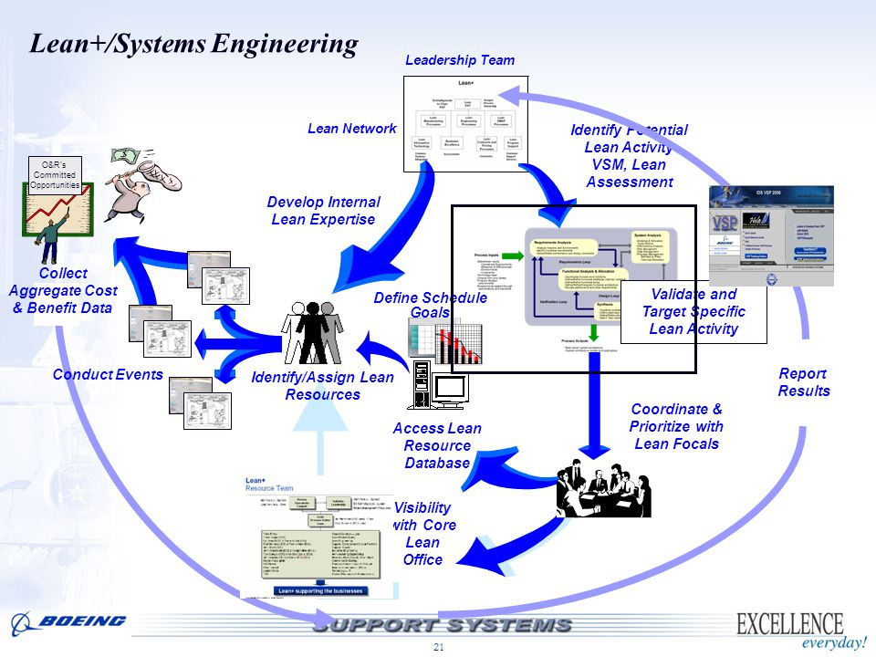 Lean+/Systems Engineering