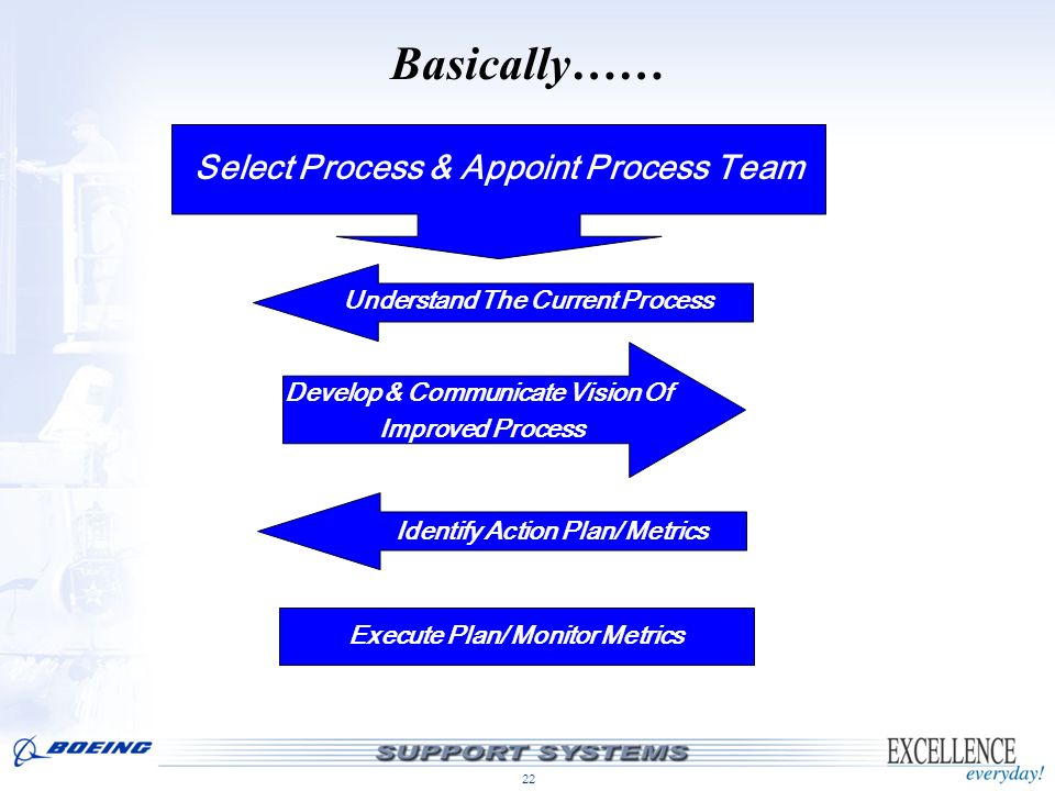 Basically…… Select Process & Appoint Process Team