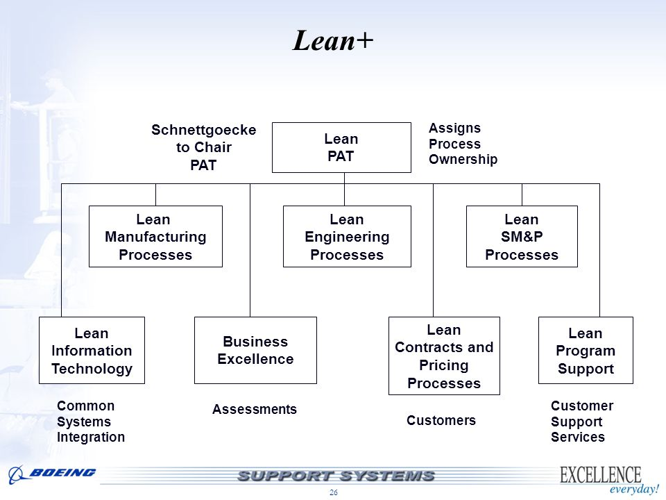Lean+ Schnettgoecke to Chair PAT Lean PAT Lean Manufacturing Processes