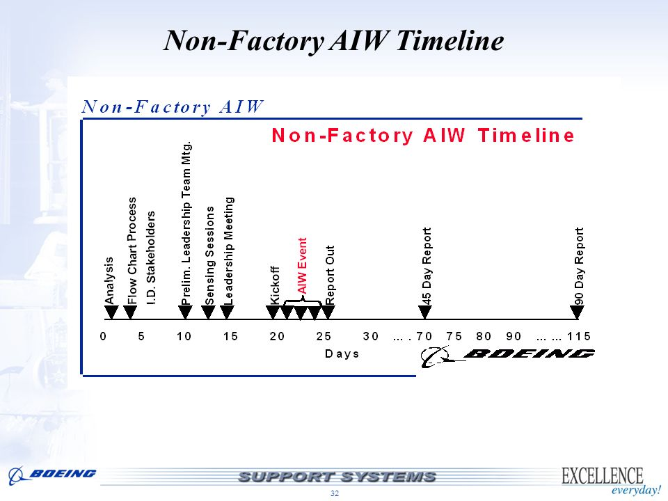Non-Factory AIW Timeline