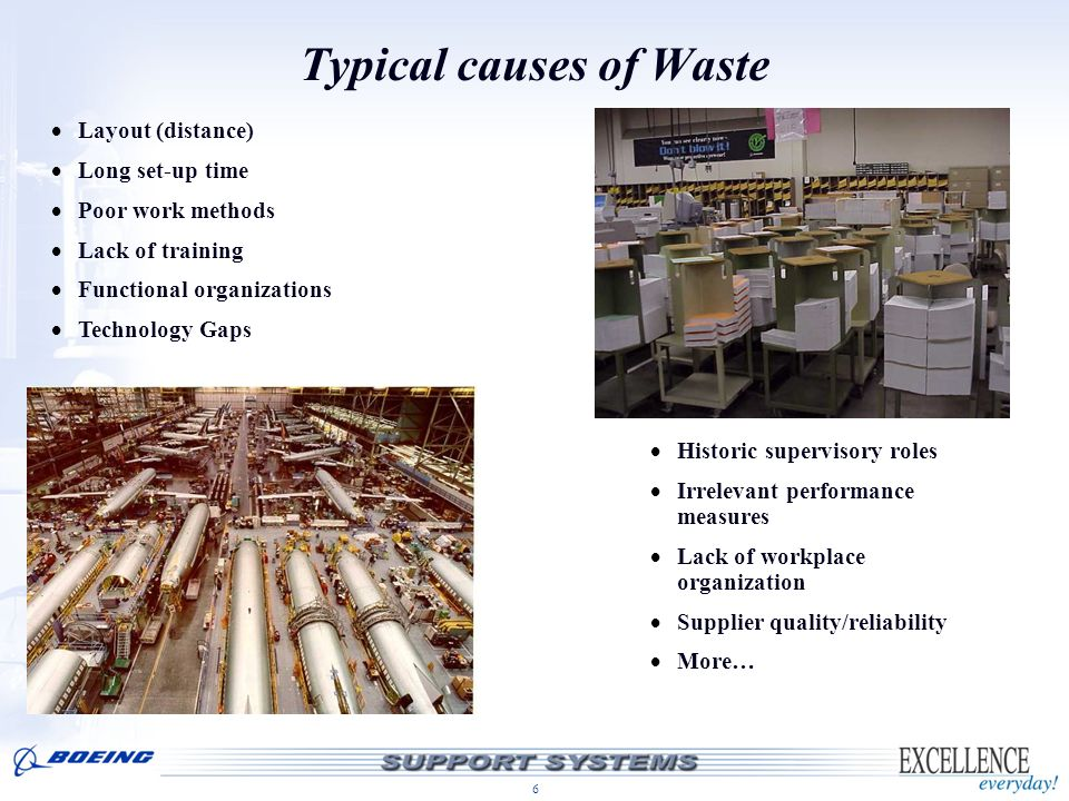 Typical causes of Waste