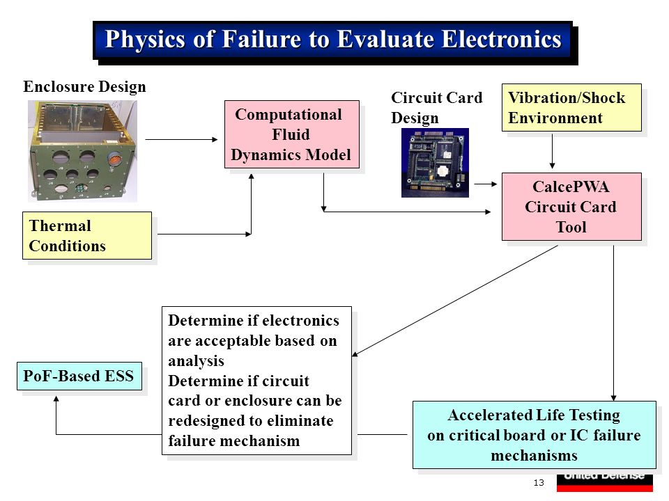 Physics of Failure to Evaluate Electronics