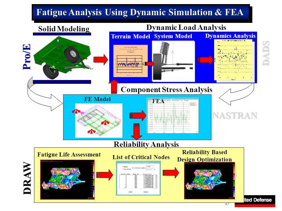 Fatigue Analysis Using Dynamic Simulation & FEA
