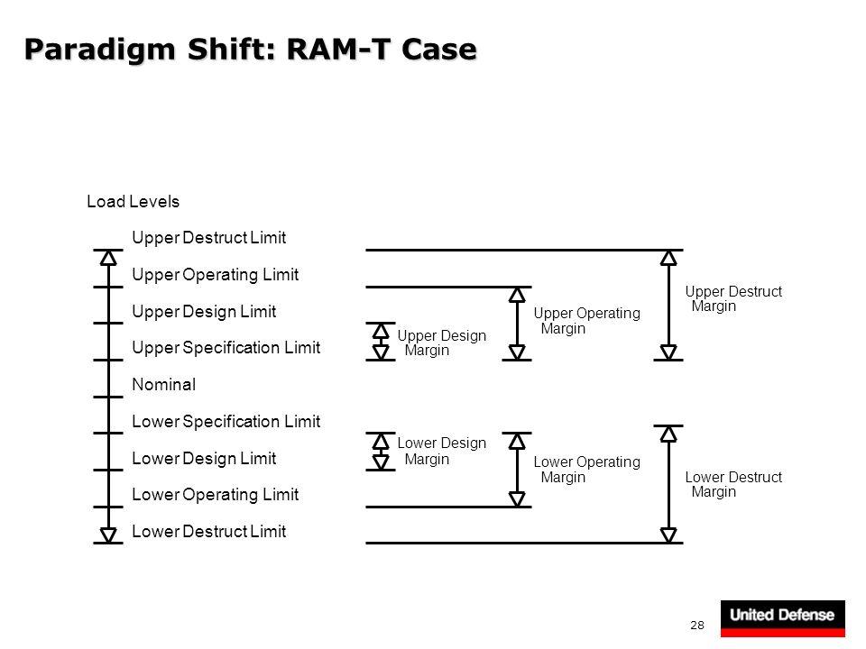 Paradigm Shift: RAM-T Case