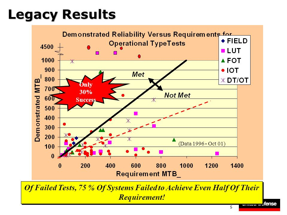 Of Failed Tests, 75 % Of Systems Failed to Achieve Even Half Of Their