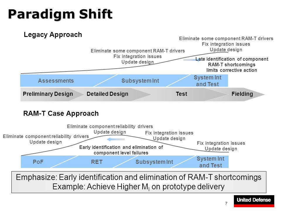 Paradigm Shift Legacy Approach. Eliminate some component RAM-T drivers. Fix integration issues. Update design.
