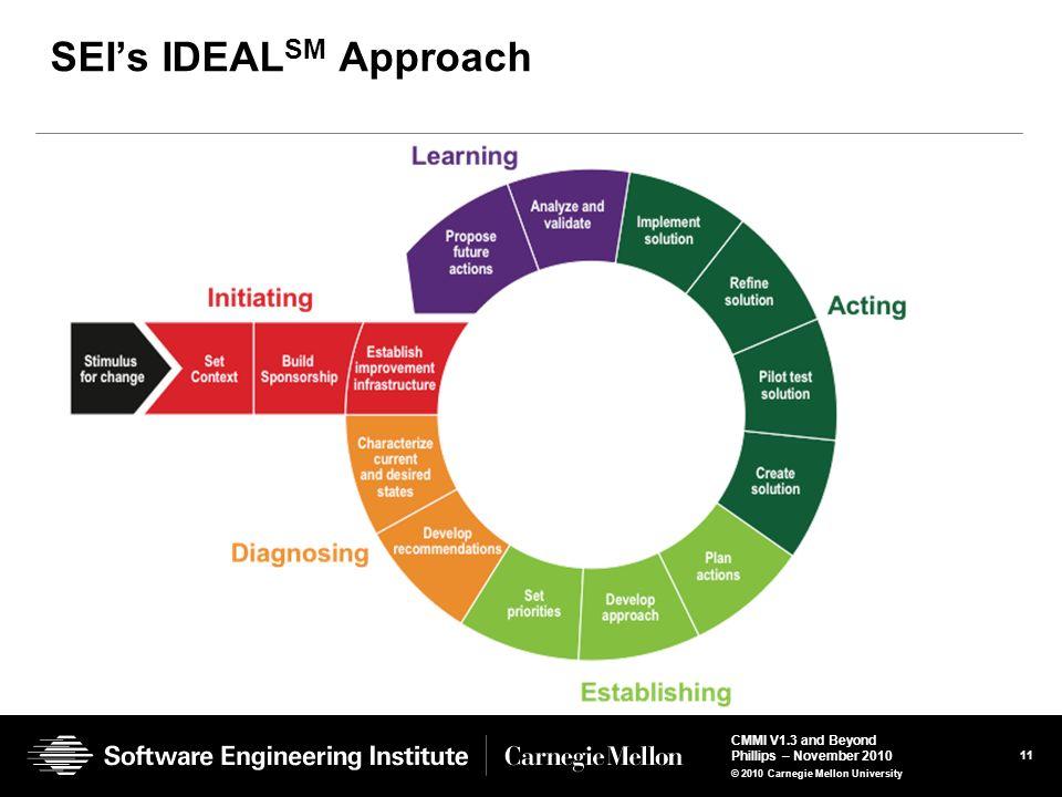 SEI's IDEALSM Approach