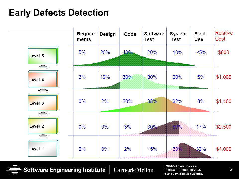 Early Defects Detection