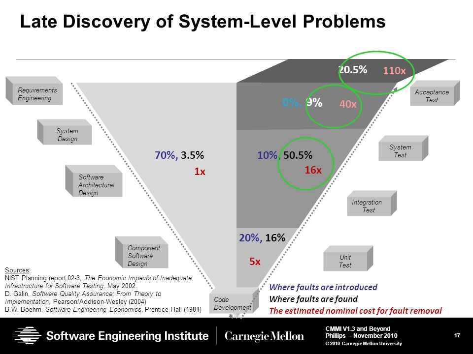Late Discovery of System-Level Problems